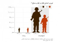 تلفات ایران از جنگ ۸ ساله: ۱۹۰ هزار کشته، ۶۷۲ هزار مجروح، ۹۷ میلیارد دلار خسارت